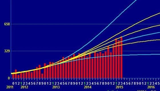 S-curve voor simulaties van scenario's bij capaciteitsuitbreiding