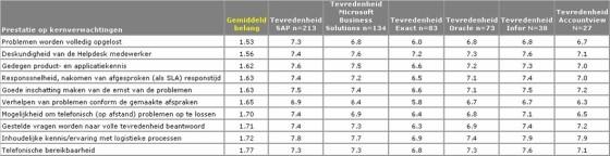 De belangrijkste serviceaspecten per ERP-leverancier