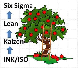 INK, ISO, Kaizen, Lean en Six Sigma: het kan altijd beter