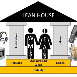 WMS en Lean: is dat een goed huwelijk?