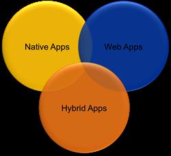 Hybride apps zijn de toekomst