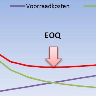 Hoe accuraat is uw EOQ-berekening?