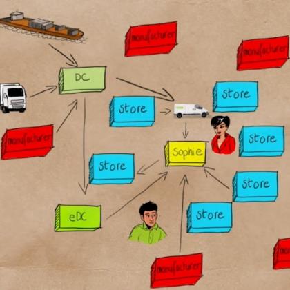 In vier stappen naar virtuele omni-channel keten