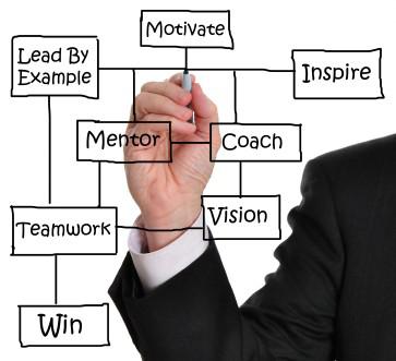 Coaching van fysieke arbeid: een trainingsguide