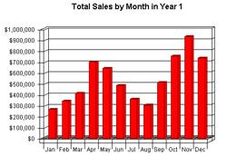 Sales & Operations Planning; de vijf domste fouten