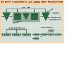Wat is supply chain management?