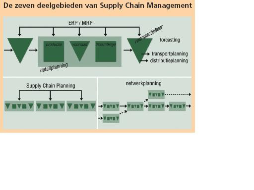 Wat is supply chain management?