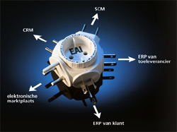 Wat is enterprise application integration (EAI)?