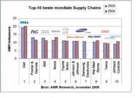 Dell: de beste supply chain van de wereld ?