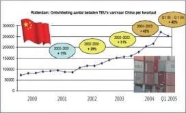 Chinese muur van ingevoerde containers