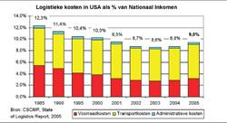 Amerikaanse zorgen over stijgende logistieke kosten