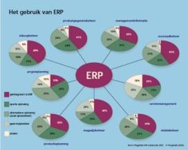 ERP selecteren