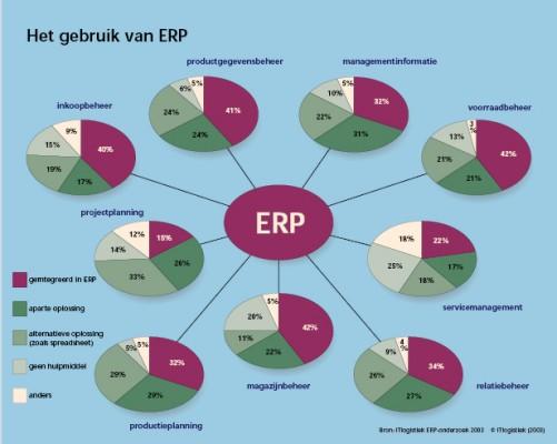 Microsoft ERP selecteren