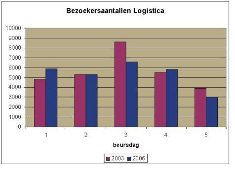 Bezoekersaantallen 2006: geen record, wel tevreden