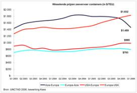 Transportkosten Zeecontainer uit Azië scherp gedaald