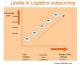 Attachment 001 logistiek image logdos100830i01 80x65