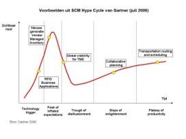 Top of flop in de SCM Hype Cycle
