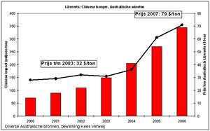 Australië profiteert van Chinese honger naar ijzererts