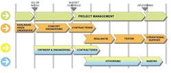 Integrale aanpak voor bouw dc