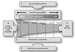 Zes supply chain-tips bij productintroducties