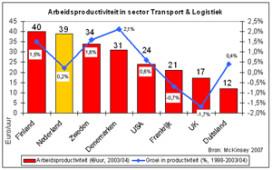 Nederland wereldtop in logistieke productiviteit
