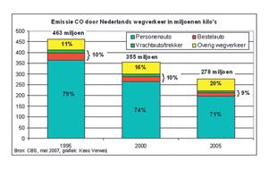 Wegvervoer werkt stevig aan minder uitstoot