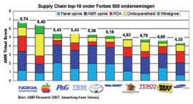 Nokia heeft beste supply chain