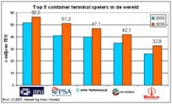DP World winnaar in terminalstrijd Rotterdam