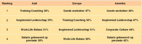 2. Wat maakt een werkgever aantrekkelijk?