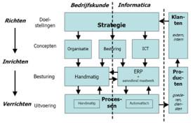 Praktisch model voor ERP-toepassingen
