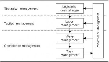 Labour Managementsystemen kunnen veel slimmer