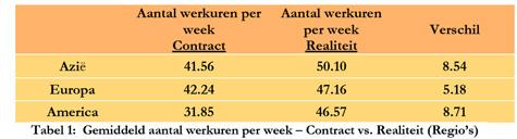 3. Balans in werk en vrije tijd