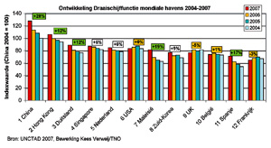 Groei Rusland maakt Duitse havens groot in Europa