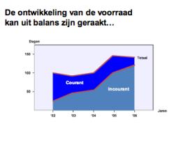 Spend management: minder werkkapitaal in de supply chain