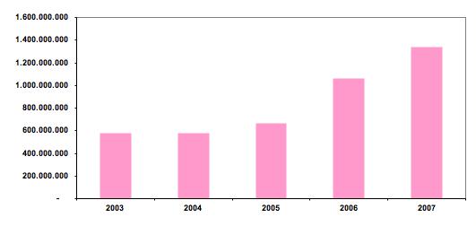 Logistieke vastgoedmarkt overtreft recordjaar 2006