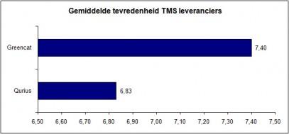 Tevredenheid over TMS-leveranciers