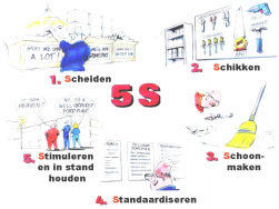 5S-methode wat is het?