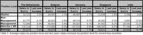 5. Salaris – financiële en niet-financiële voordelen