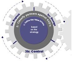Stappenplan voor optimale ketensamenwerking