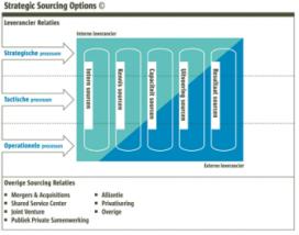 Outsourcing van (supply chain-)activiteiten in vijf stappen