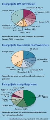 Boordcomputers en navigatiesystemen
