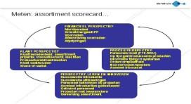 Leren van productintroducties met de Balanced scorecard