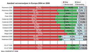 Wegvervoer in Europa: een onstuitbare groei !?