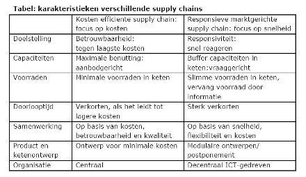 Een strategie voor de supply chain