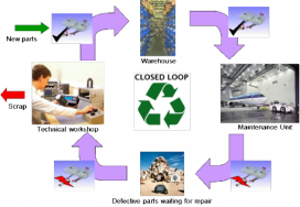 Toepassing van basistheorieën in servicelogistiek