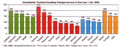 Terminals Handling Charges in Europa na het kartel