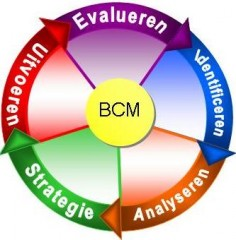 Wat is Business Continuity Management (BCM)?