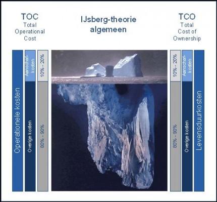 De ijsbergtheorie weerspiegeld: TCO versus TOC