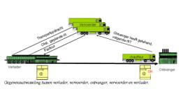 De digitale vrachtbrief: nuttig hulpmiddel of iets voor de toekomst?