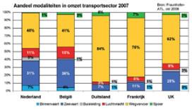 Luchtvracht: 11 procent van omzet transportsector